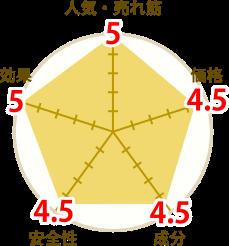 クラチャイダム円グラフ