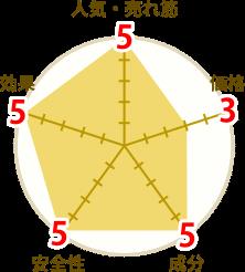 海乳EXの円グラフ