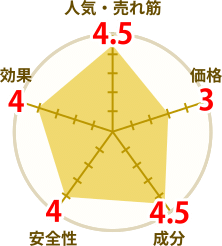 ghpremiumの円グラフ