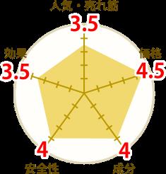 シトルリン桑抹茶の円グラフ