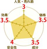 プロキオンの円グラフ