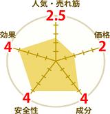 百凱王の円グラフ