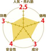 クラチャイダムの円グラフ