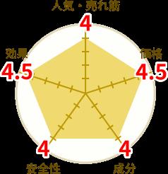 マカ&クラチャイダム12000円グラフ