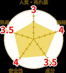 マカ威龍円グラフ