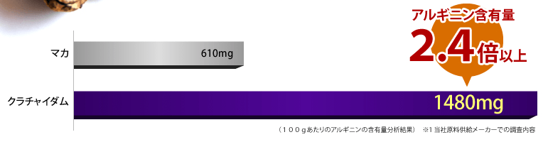 クラチャイダムのアルギニン含有量
