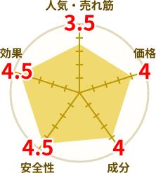 マカエンペラーの円グラフ