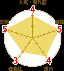 ペニトリンの円グラフ