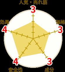 レッドドラゴンの円グラフ