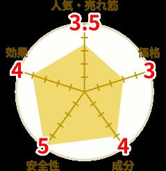 GH Premiumの円グラフ
