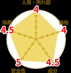 マカエンペラー円グラフ