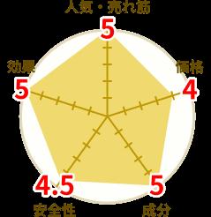 ペニブーストの円グラフ