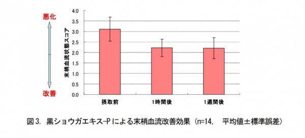クラチャイダムによる抹消血流改善効果を示すグラフ