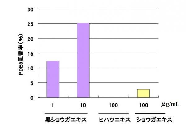 クラチャイダムはPDE5という勃起を阻害する物質、を除去する働きが強いことを示すグラフ