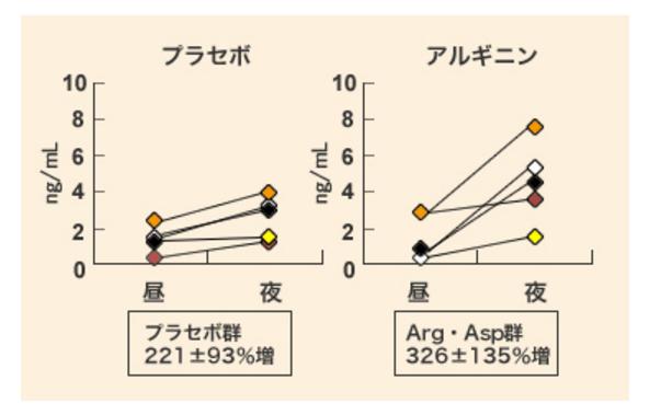 アルギニン摂取が成長ホルモン分泌にどう関与するかを表したグラフ