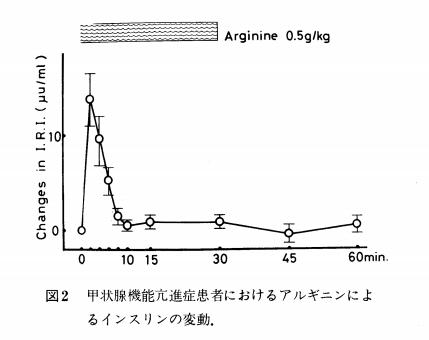 甲状腺機能亢進症患者におけるアルギニンによるインスリンの変動