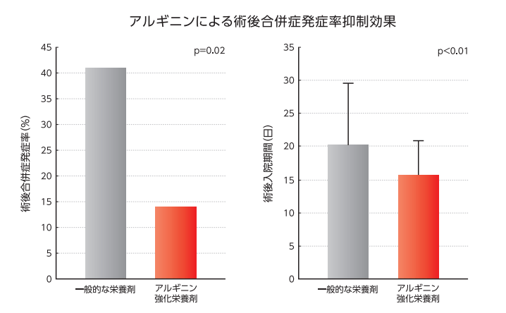アルギニンを摂取することで合併症併発率が下がることを示すグラフ