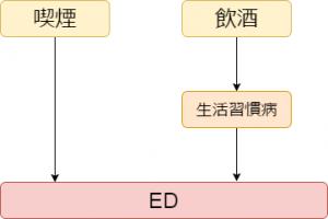 EDのフローチャート