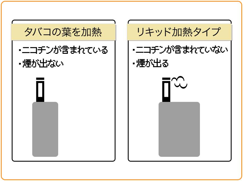 電子タバコには「タバコの葉を加熱するタイプ」と「リキッド加熱タイプ」があり、断然「リキッド加熱タイプ」がオススメである。