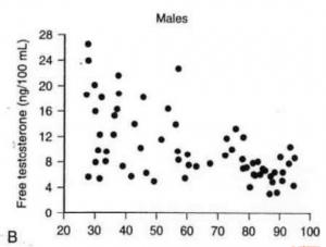 加齢による男性ホルモンの減少を示すグラフ