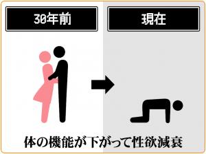 肉体的要因によって性欲は減衰する
