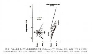 血清亜鉛値と身長の伸びの関係を示すグラフ