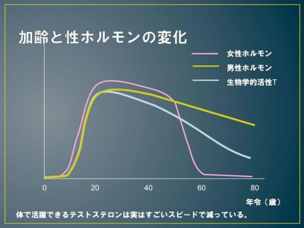加齢と性ホルモンの変化を表す図