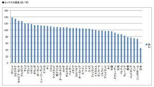 年間セックス回数を国別に表したグラフ