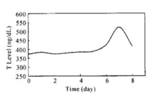 射精後の「オナ禁」日数と総テストステロン血中濃度の関係を調べた結果