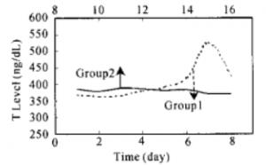 オナ禁後8 日目に一旦、射精によりリセットしたグループ 1 と、リセットせずに継続したグループ 2 について、「オナ禁」日数と総テストステロン血中濃度の関係を調べた結果