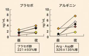 アルギニンと成長ホルモン濃度の関係を示すグラフ