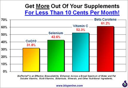 バイオペリンと胃腸吸収率の関係を示すグラフ