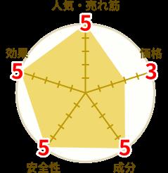 ヴォルスタービヨンドの評価を示す円グラフ