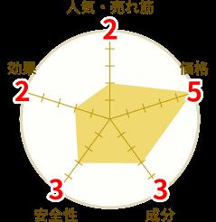 グラゼットの評価を表す円グラフ