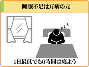 睡眠不足は万病の元なので1日最低でも6時間は寝るようにしよう