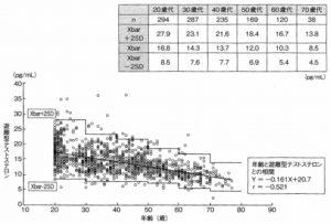 テストステロンの分泌量は加齢によって減少していく。