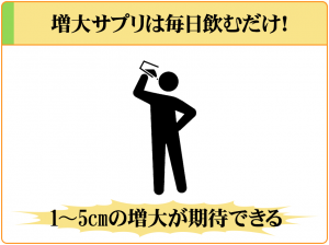 増大サプリは毎日飲むだけで、1~5cmの増大が期待できる。