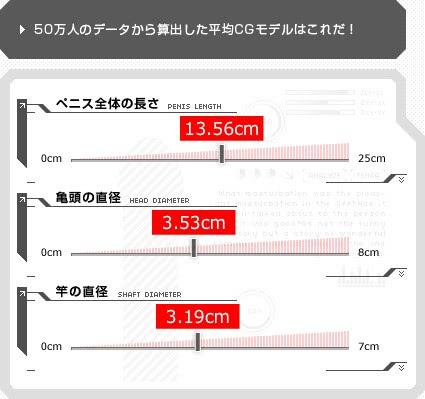日本人男性のペニスの平均サイズは13.56cmである。