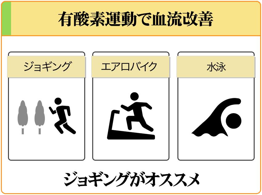 有酸素運動の中でも、ジョギングが1番オススメ。