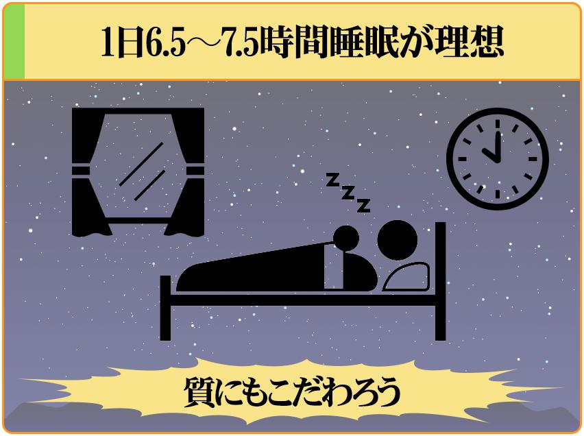 男性ホルモンを増やすために、1日6.5~7.5時間睡眠を目標としよう。