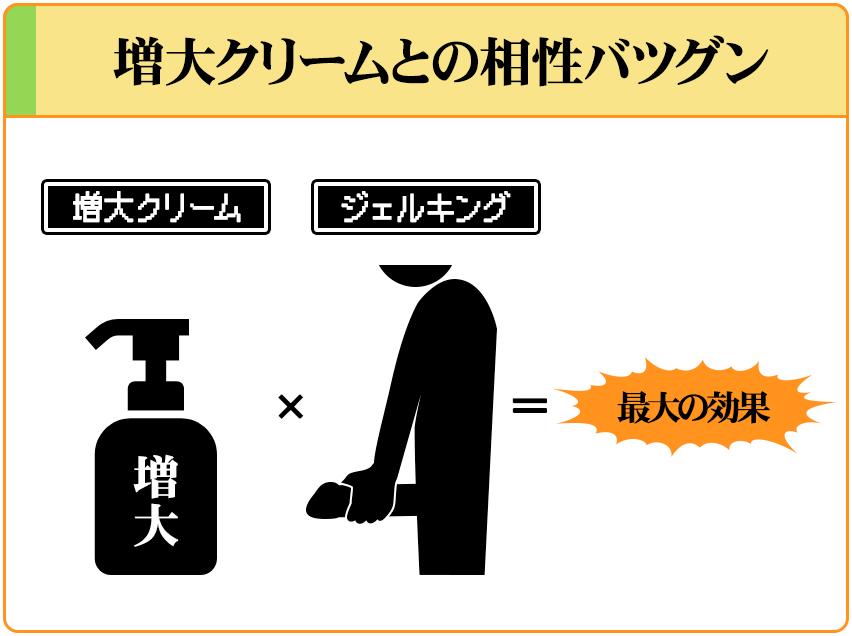 ジェルキングに増大クリームを使えば、最大限の効果が得られる。